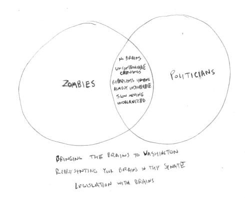 Zombies vs. Politicians Diagram